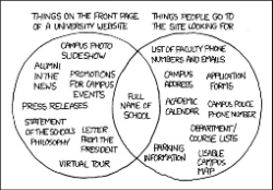 University Website by Randall Munroe