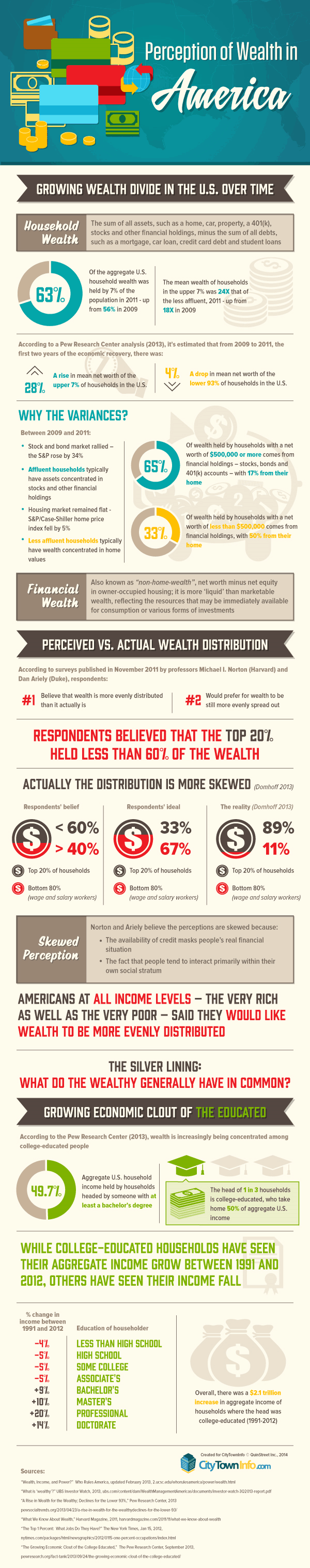 Perception vs. Reality: Wealth Inequality in the U.S.