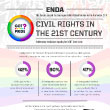 Discrimination Against LGBT Workers: Civil Rights in the 21st Century